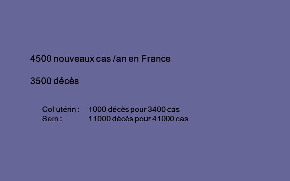 4500 nouveaux cas /an en France 3500 décès