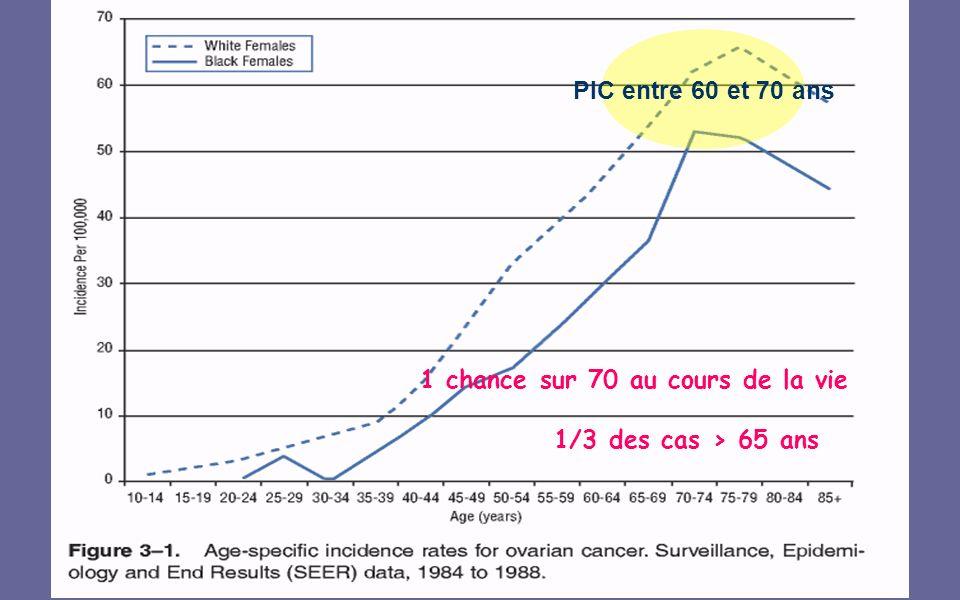 PIC entre 60 et 70 ans 1 chance sur 70 au cours de la vie 1/3 des cas > 65 ans