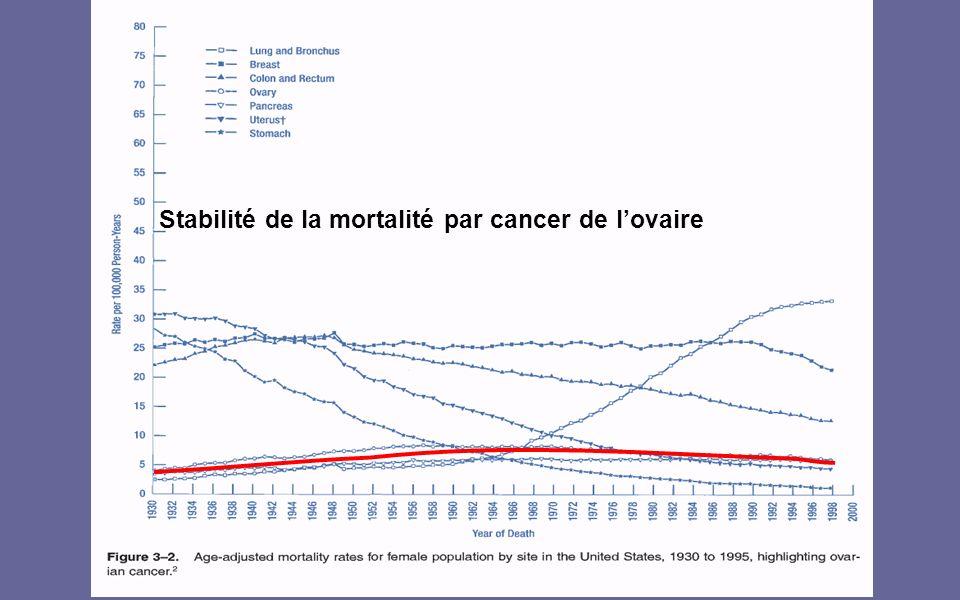 Stabilité de la mortalité par cancer de l'ovaire
