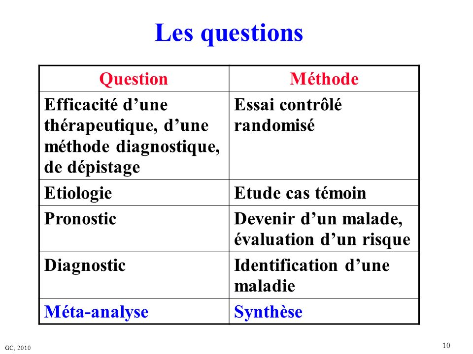 Les questions Question Méthode