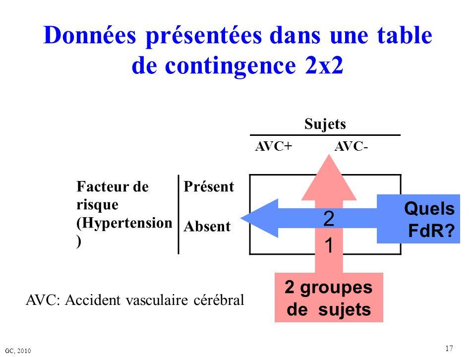 Données présentées dans une table de contingence 2x2