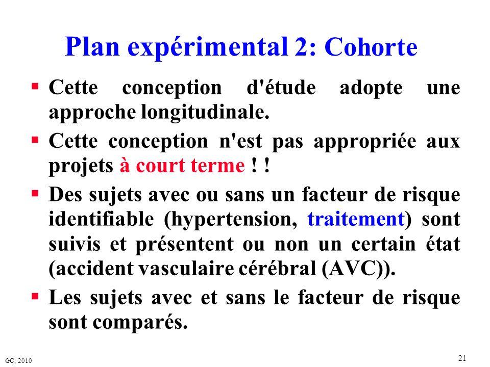 Plan expérimental 2: Cohorte