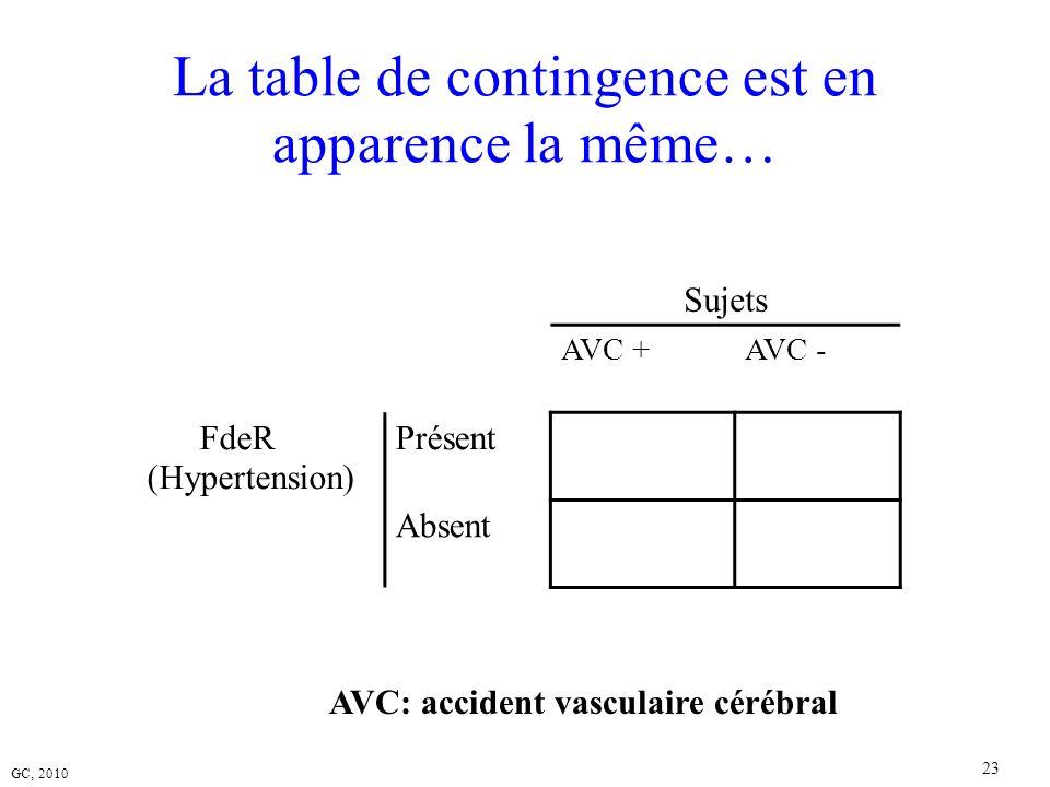 La table de contingence est en apparence la même…
