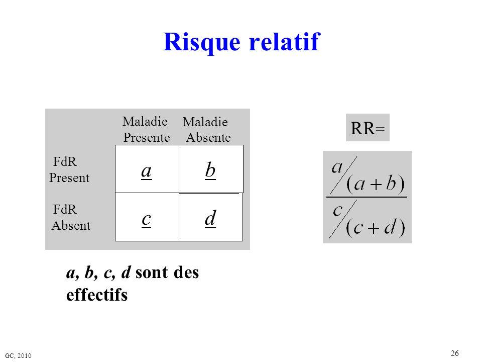 Risque relatif d b a c RR= a, b, c, d sont des effectifs Maladie