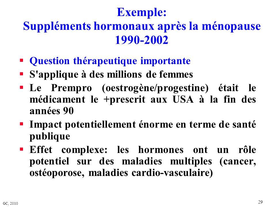 Exemple: Suppléments hormonaux après la ménopause 1990-2002