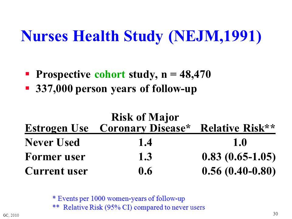 Nurses Health Study (NEJM,1991)