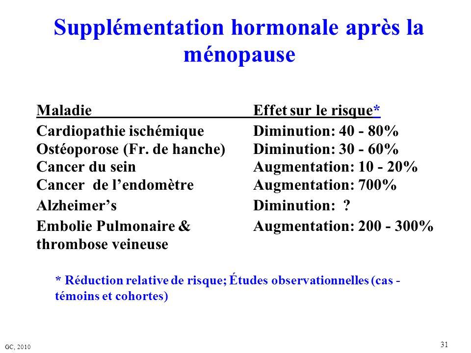 Supplémentation hormonale après la ménopause