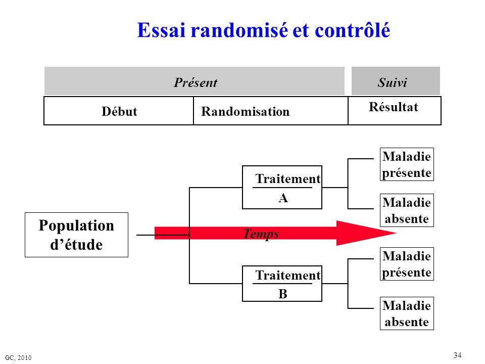 Essai randomisé et contrôlé