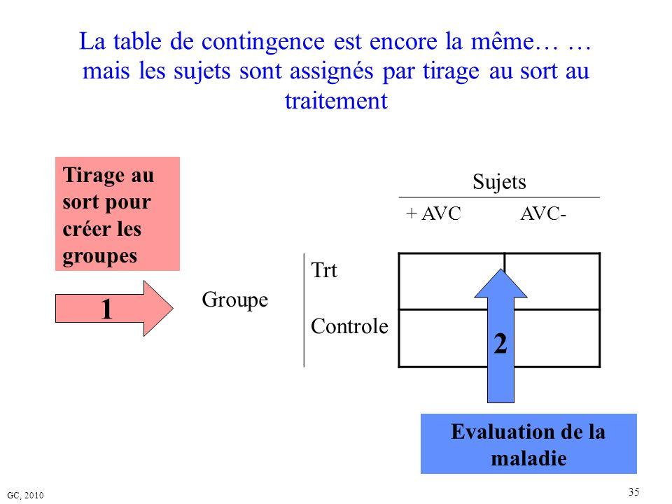 Evaluation de la maladie