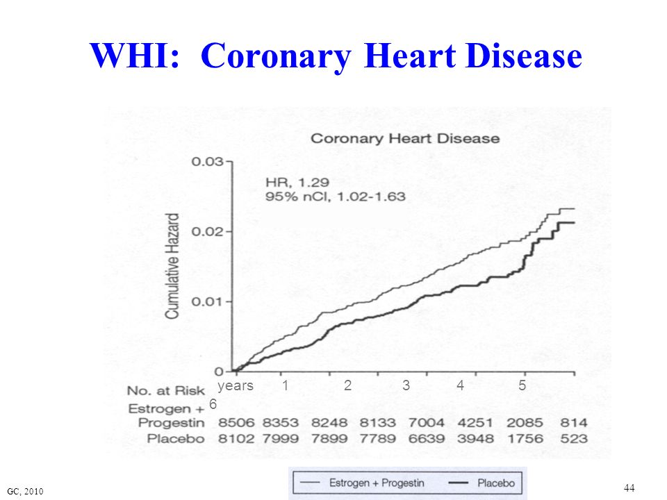 WHI: Coronary Heart Disease