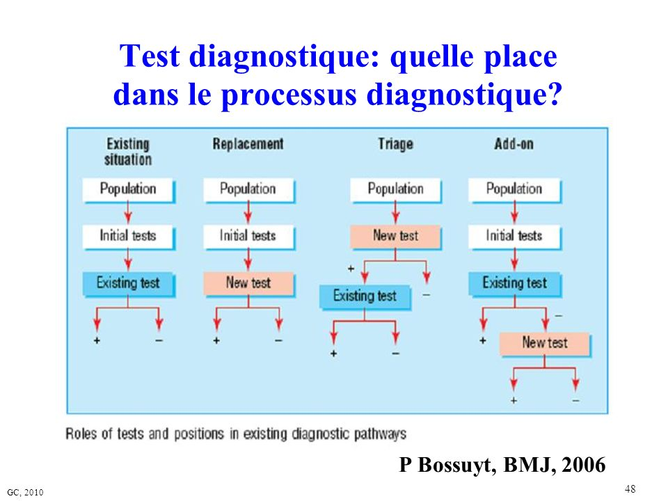 Test diagnostique: quelle place dans le processus diagnostique
