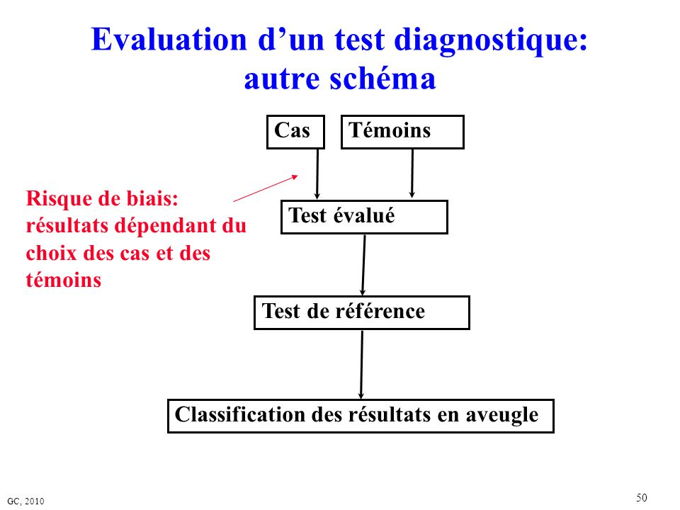 Evaluation d'un test diagnostique: autre schéma