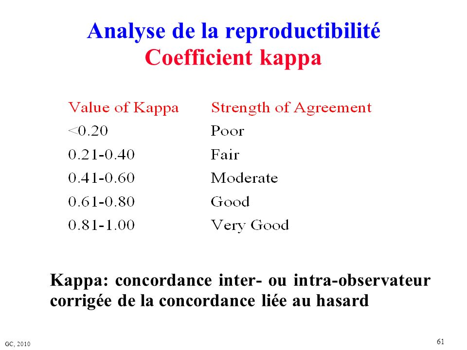 Analyse de la reproductibilité Coefficient kappa