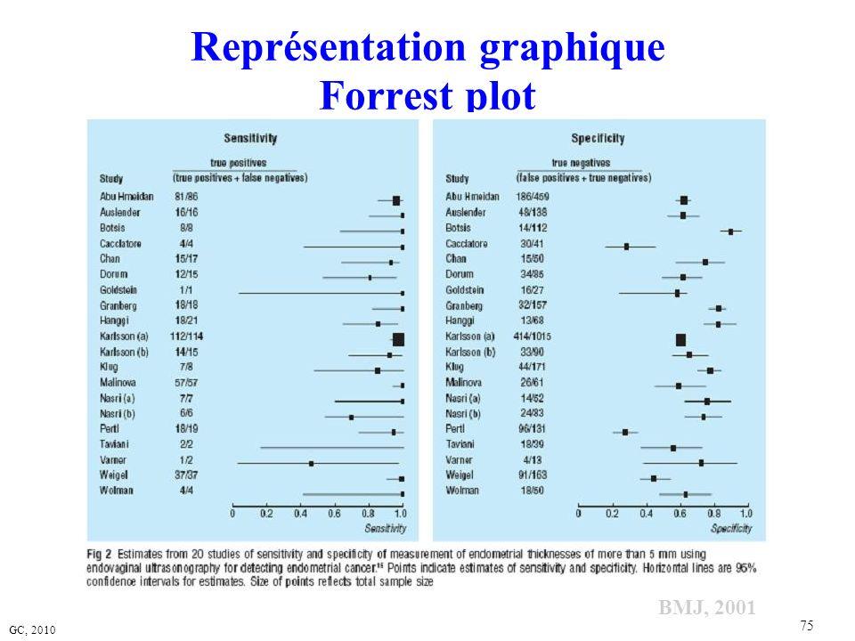 Représentation graphique Forrest plot