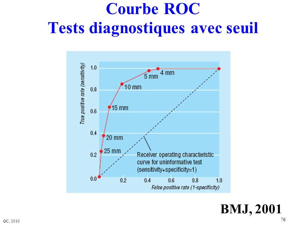 Courbe ROC Tests diagnostiques avec seuil