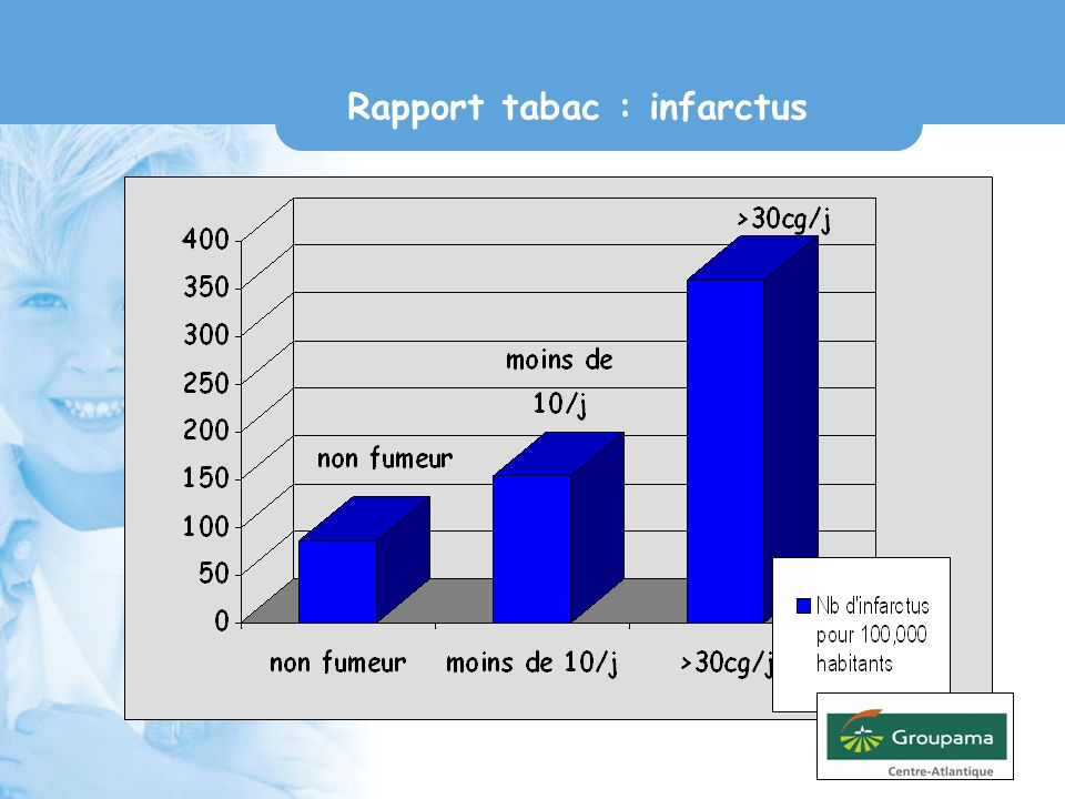 Rapport tabac : infarctus