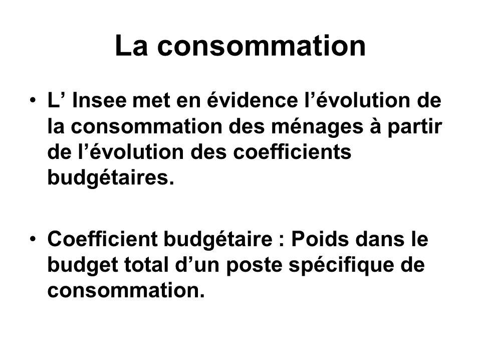 La consommationL' Insee met en évidence l'évolution de la consommation des ménages à partir de l'évolution des coefficients budgétaires.