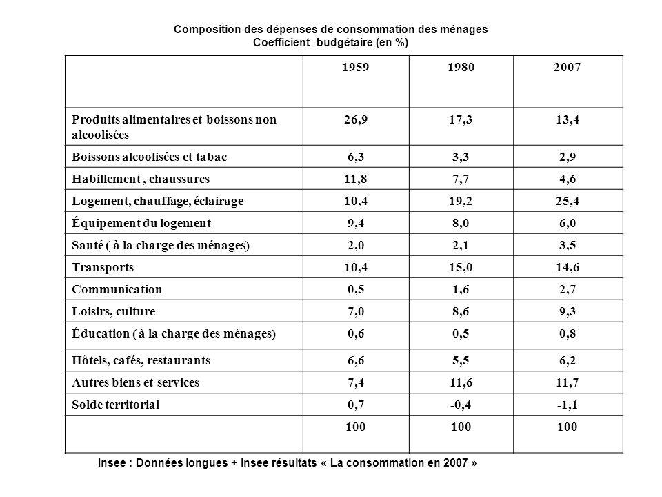 Coefficient budgétaire (en %)