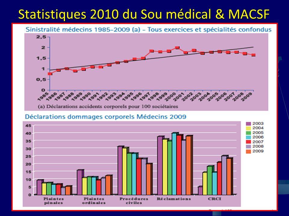 Statistiques 2010 du Sou médical & MACSF