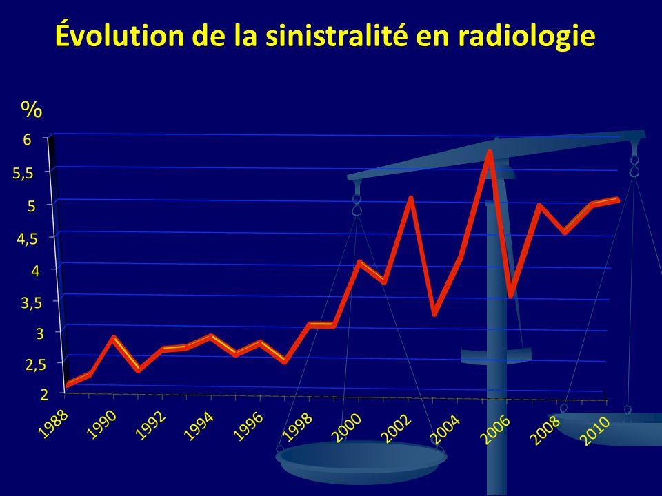 Évolution de la sinistralité en radiologie