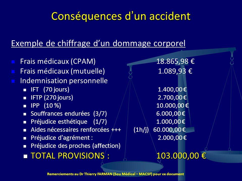 Conséquences d'un accident