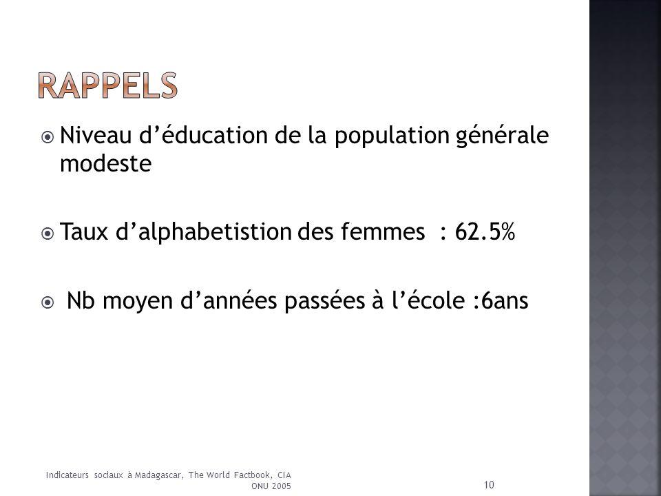 RAPPELS Niveau d'éducation de la population générale modeste