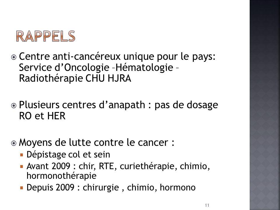 RAPPELS Centre anti-cancéreux unique pour le pays: Service d'Oncologie –Hématologie – Radiothérapie CHU HJRA.