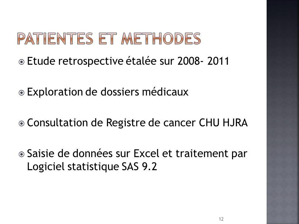 PATIENTES ET METHODES Etude retrospective étalée sur 2008- 2011