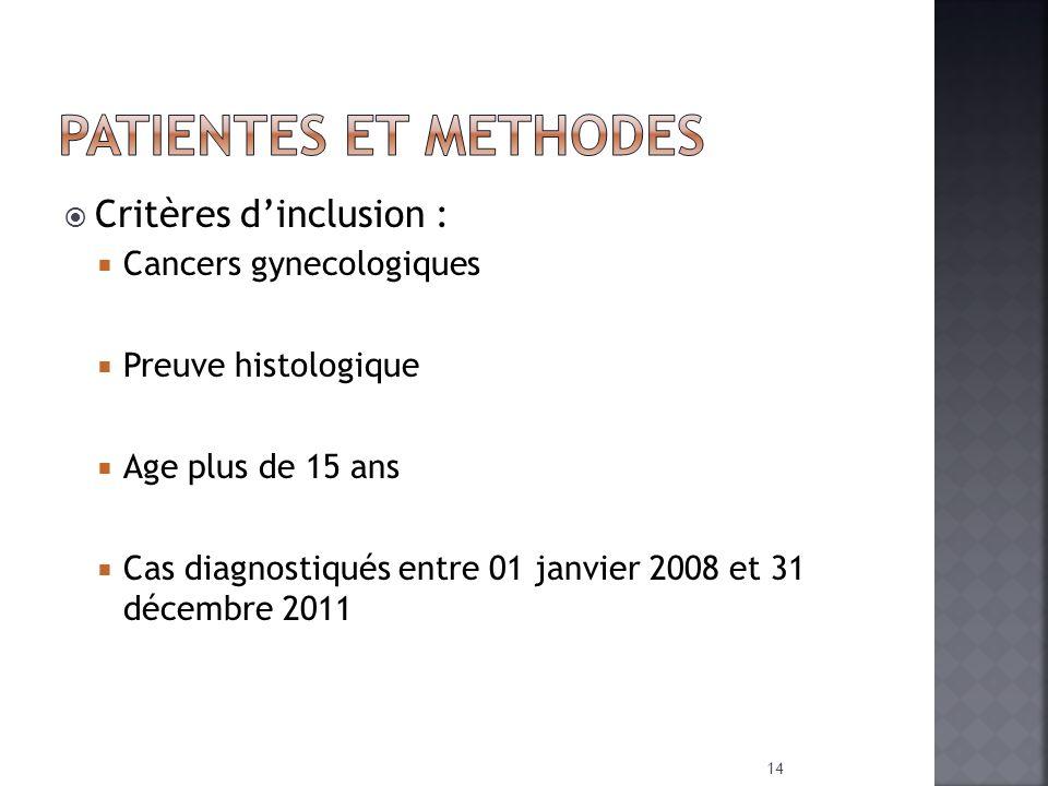 PATIENTES ET METHODES Critères d'inclusion : Cancers gynecologiques