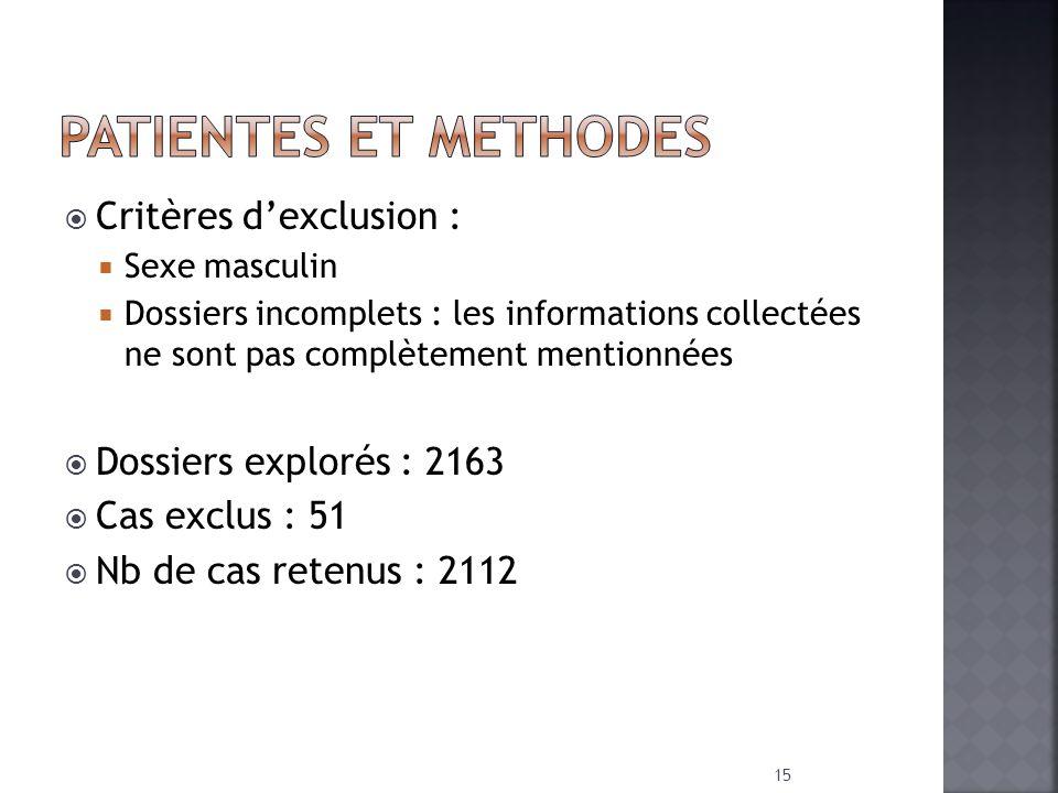 PATIENTES ET METHODES Critères d'exclusion : Dossiers explorés : 2163