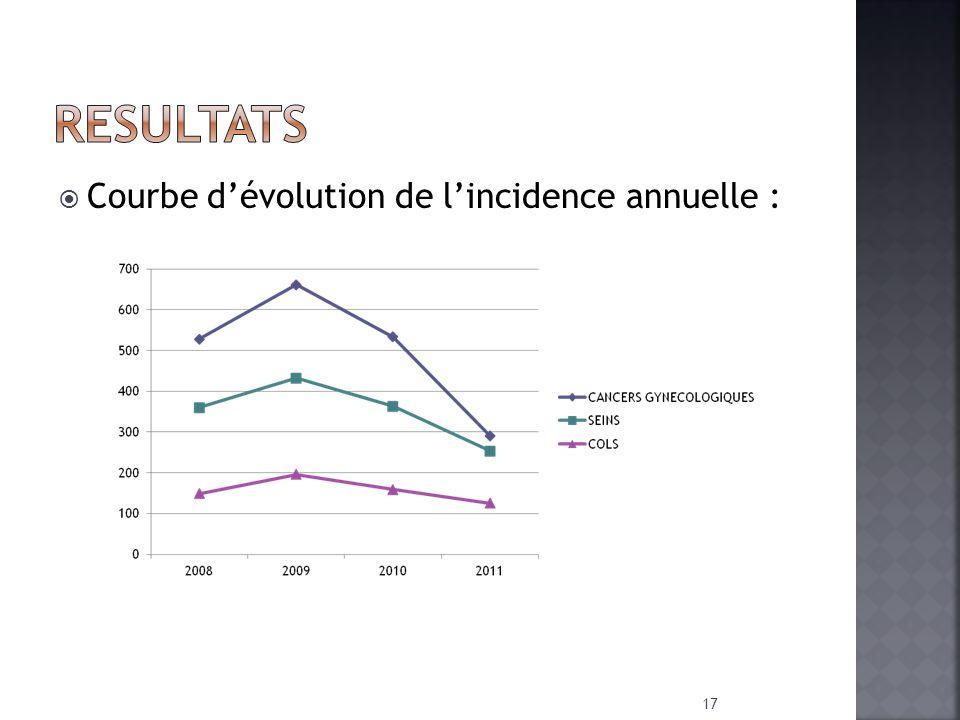 RESULTATS Courbe d'évolution de l'incidence annuelle :