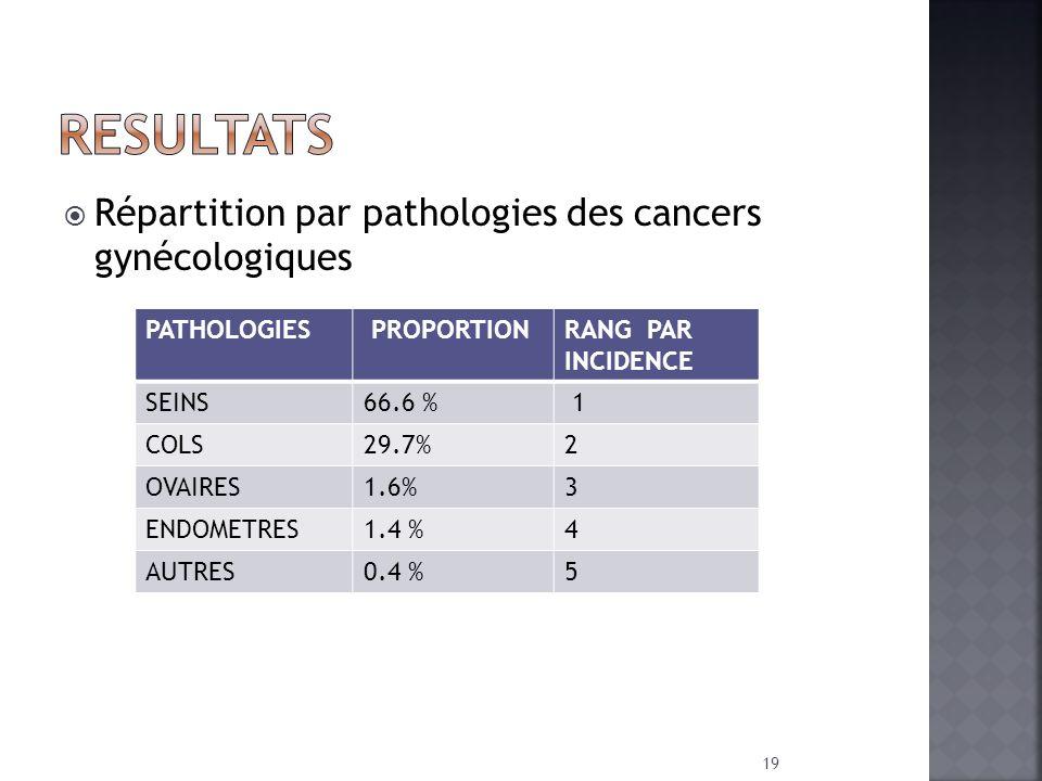 RESULTATS Répartition par pathologies des cancers gynécologiques