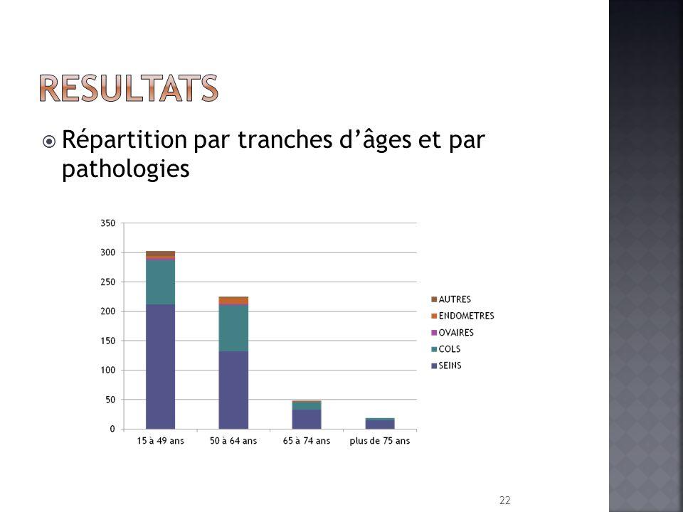 RESULTATS Répartition par tranches d'âges et par pathologies
