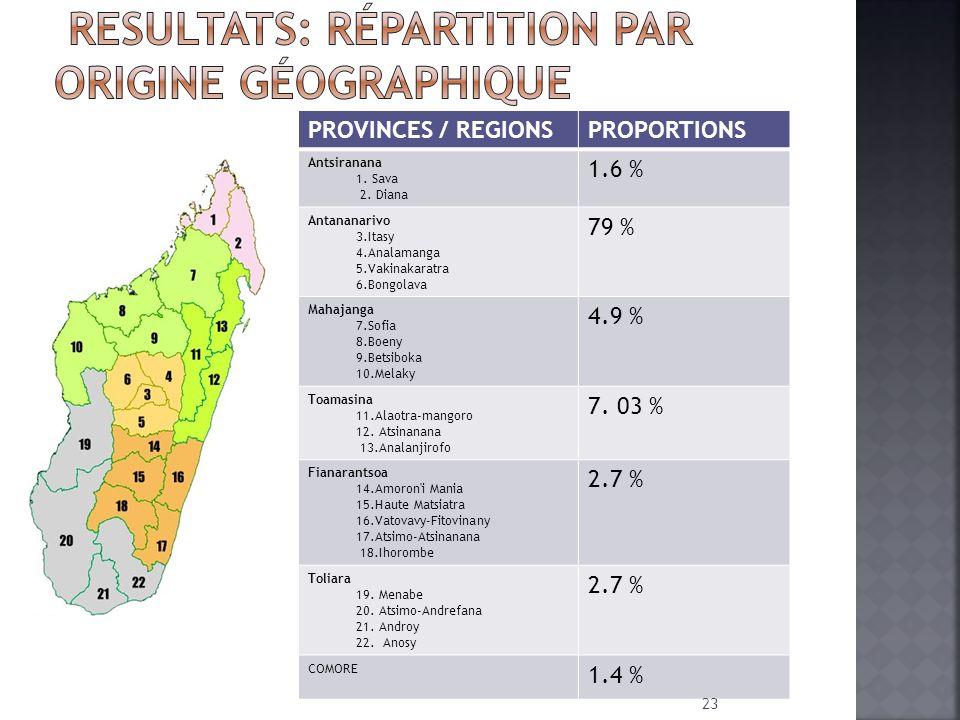 RESULTATS: Répartition par origine géographique