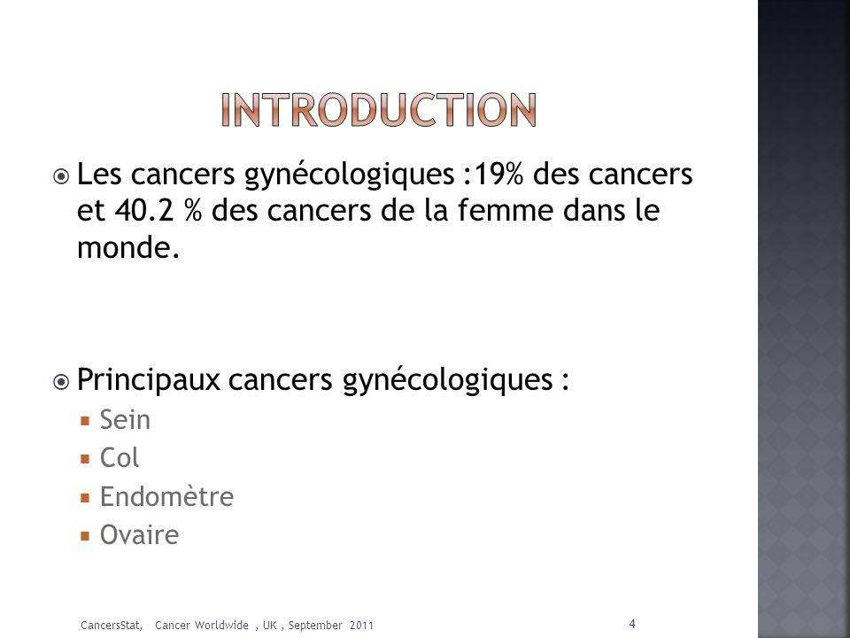 INTRODUCTION Les cancers gynécologiques :19% des cancers et 40.2 % des cancers de la femme dans le monde.