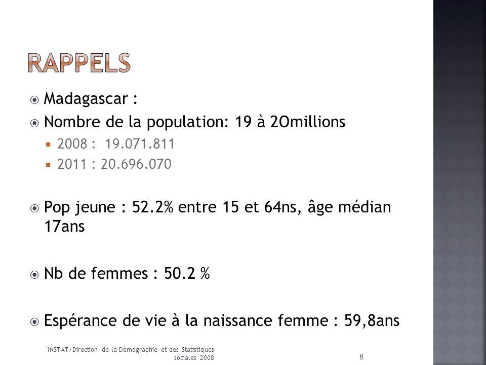 RAPPELS Madagascar : Nombre de la population: 19 à 2Omillions