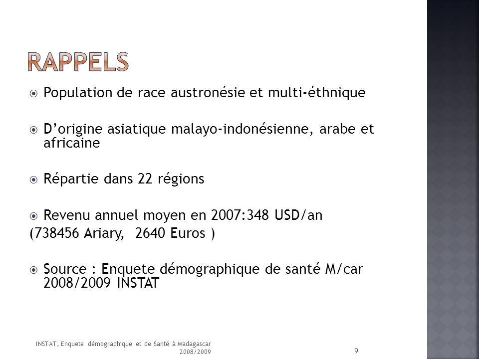 RAPPELS Population de race austronésie et multi-éthnique