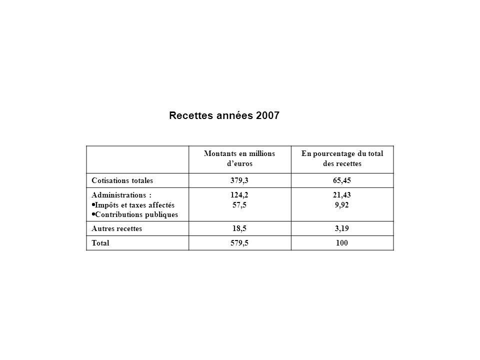 Montants en millions d'euros En pourcentage du total des recettes