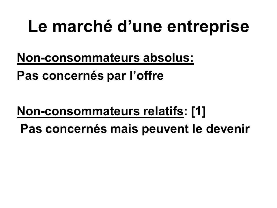 Le marché d'une entreprise