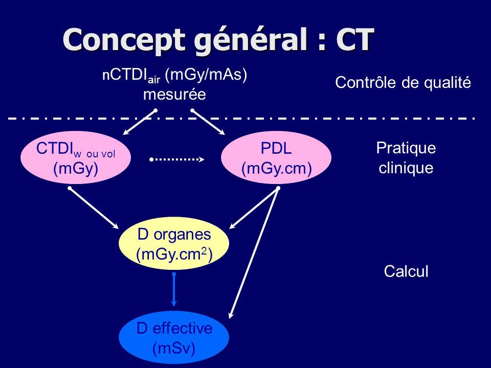 Concept général : CT mesurée Contrôle de qualité CTDIw ou vol (mGy)