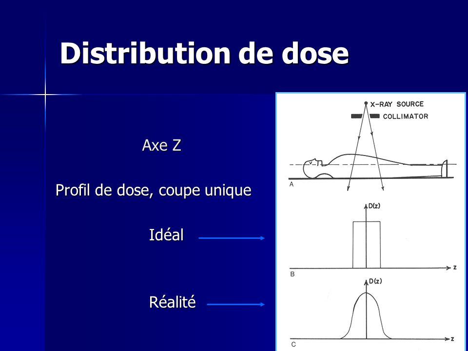 Distribution de dose Axe Z Profil de dose, coupe unique Idéal Réalité