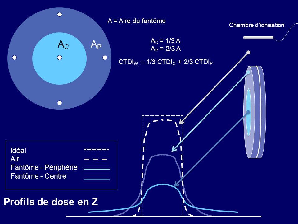 AC AP Profils de dose en Z Idéal Air Fantôme - Périphérie