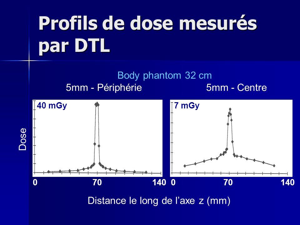 Profils de dose mesurés par DTL
