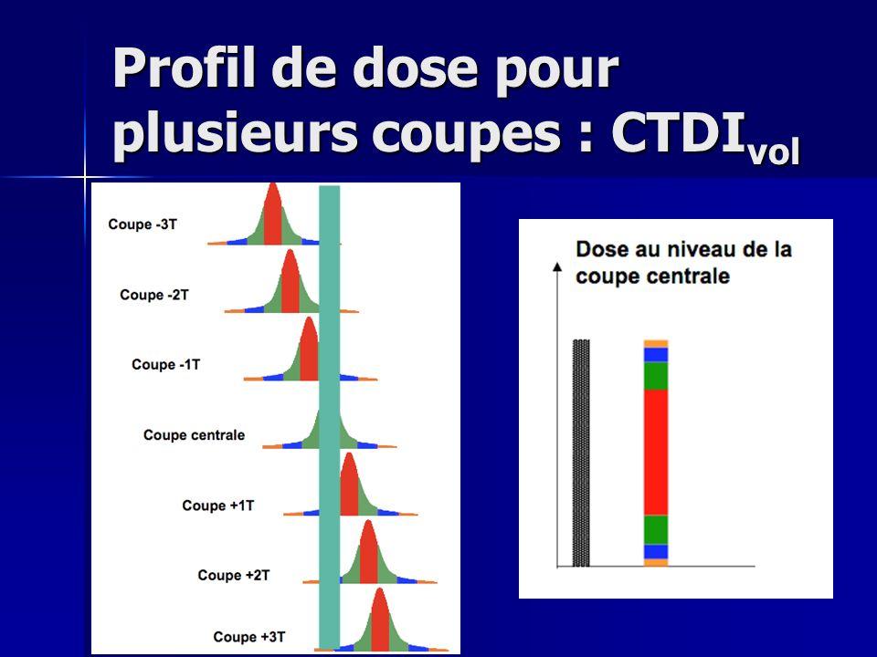 Profil de dose pour plusieurs coupes : CTDIvol