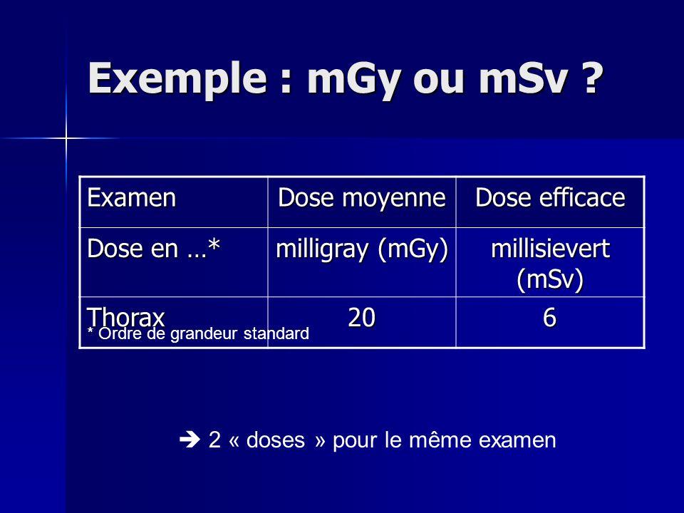 Exemple : mGy ou mSv Examen Dose moyenne Dose efficace Dose en …*