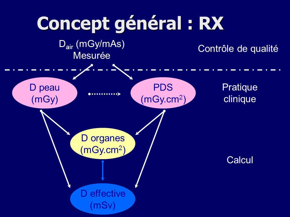 Concept général : RX Dair (mGy/mAs) Mesurée Contrôle de qualité D peau