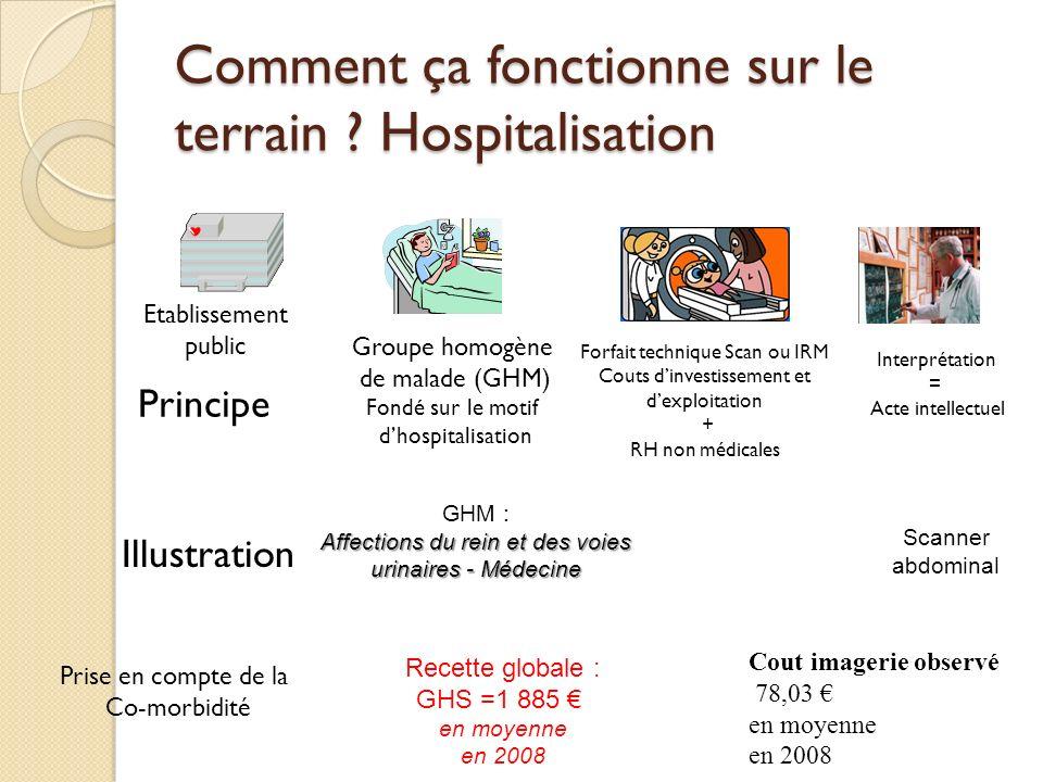 Comment ça fonctionne sur le terrain Hospitalisation