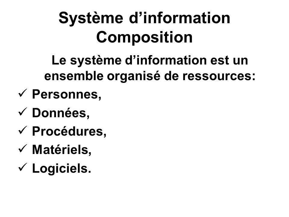Système d'information Composition