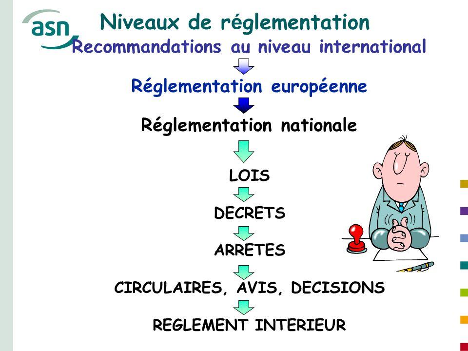 Niveaux de réglementation