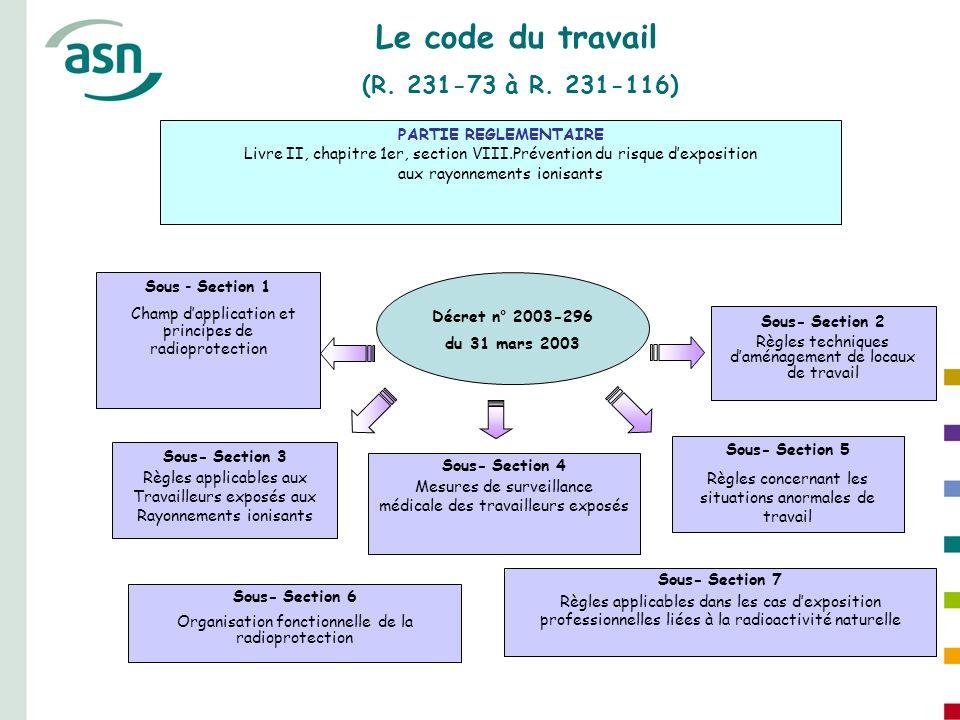 Le code du travail (R. 231-73 à R. 231-116) PARTIE REGLEMENTAIRE